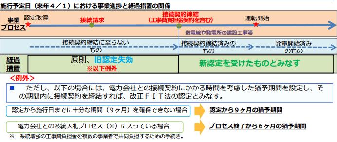 施行予定日(来年4月1日)における事業進捗と経過措置の関係
