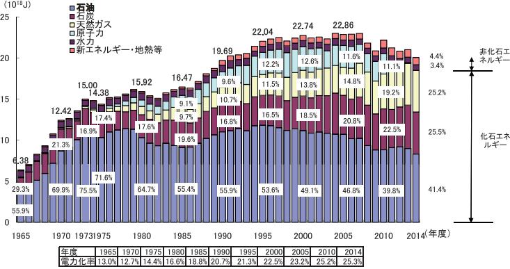 一次エネルギー国内供給及び電力化率の推移