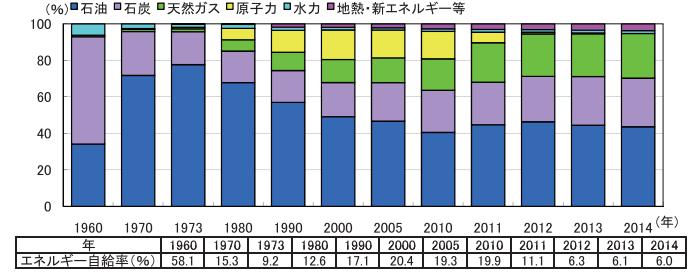 日本の一次エネルギー国内供給構成及び自給率の推移