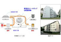 地産地消、太陽光・蓄電池・ヒートポンプ・HEMSを組み合わせた住宅システムの写真