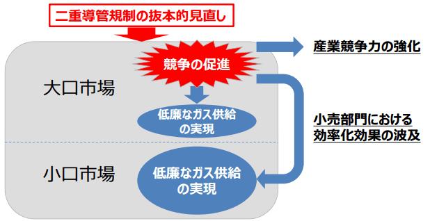 二重導管規制の抜本的見直しによる効果のイメージ