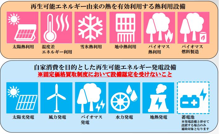 補助対象設備の概要