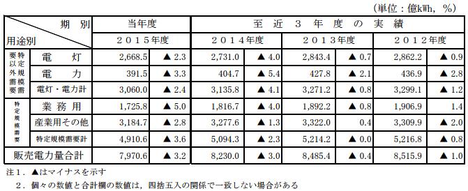 用途別電力量 対前年伸び率(10社計)