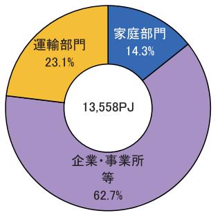 最終エネルギー消費の構成比(2014)