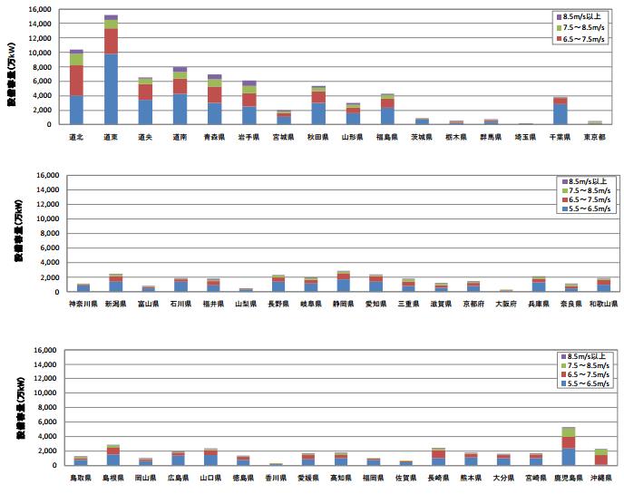 陸上風力の都道府県別の賦存量分布状況