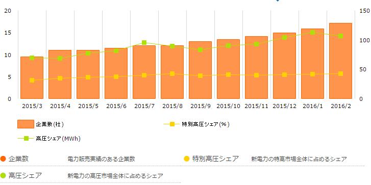 新電力のセグメント別シェアと供給実績のある企業数