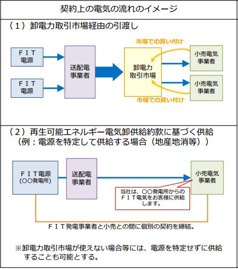 契約上の電気の流れのイメージ