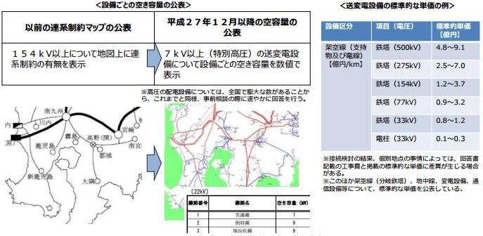 系統情報の公表