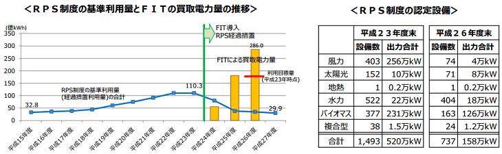 RPS制度の基準利用量とFITの買取電力量の推移