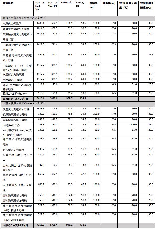 排出量と煙突の特徴データ