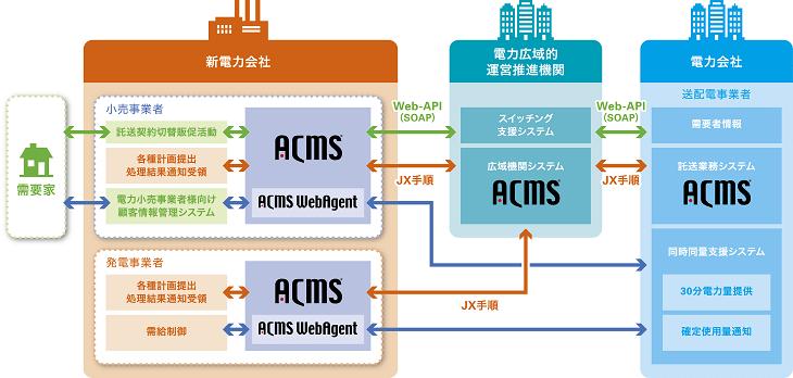 業務効率化におけるACMSの役割