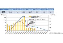 日本の再エネ普及を左右したRPS制度の歴史を見る、2017年度から5年間で段階的に廃止の写真