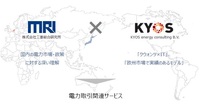 三菱総合研究所とKYOS社による業務提携