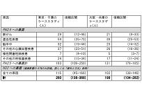 石炭火力による健康被害の想定値、東京・千葉において260人/年の早期死亡リスクの写真
