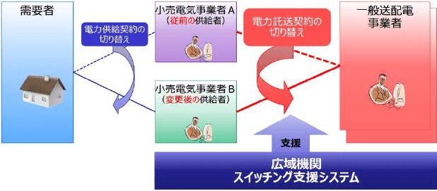 スイッチング支援システムの概要