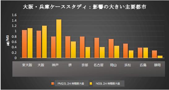 対象石炭火力発電所からの排出により増加する24時間濃度の最大値(大阪・兵庫)