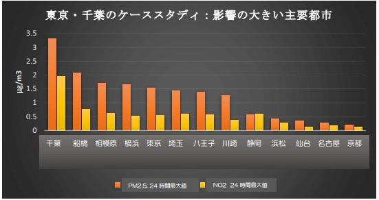 対象石炭火力発電所からの排出により増加する24時間濃度の最大値(東京・千葉)