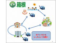 箱根で日産の電気自動車をカーシェアリング、神奈川県が実施の写真