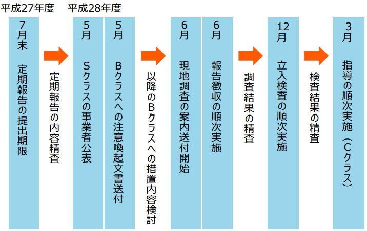 平成27年度提出の定期報告に基づくスケジュール(予定)