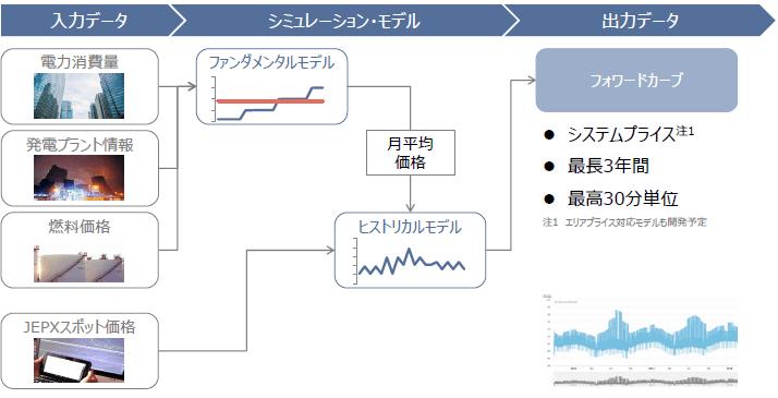 MPXにおける算定プロセス
