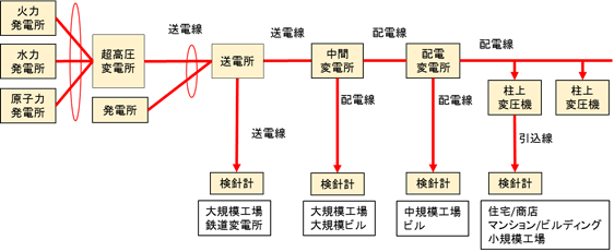 現状の送配電網