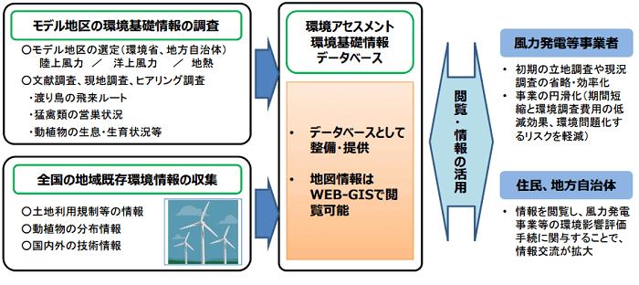 環境アセスメント基礎情報整備モデル事業の概要