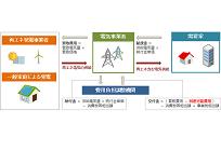 新電力における環境配慮を考える、各施策の概要と今後の展望の写真