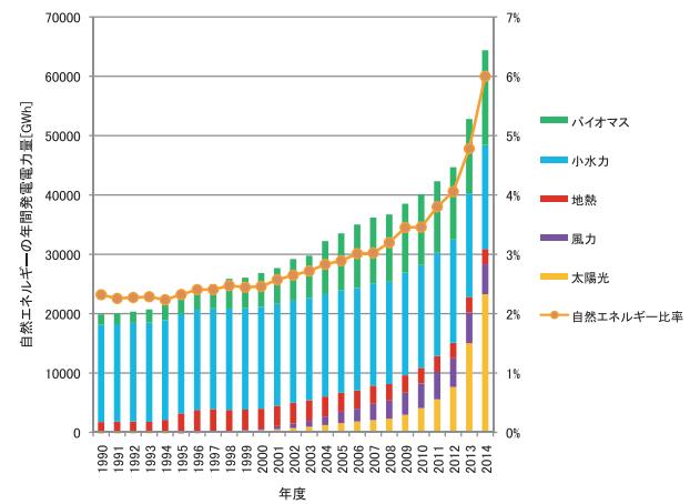 日本国内の自然エネルギーの発電量の推移