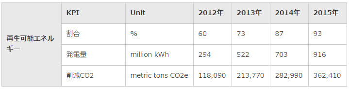 Appleにおける再生可能エネルギー発電割合の推移