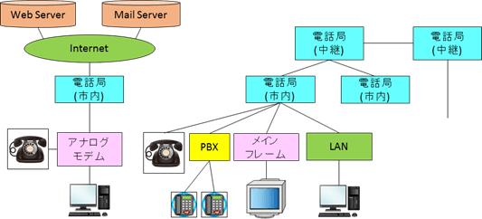 通信網 – 90年代