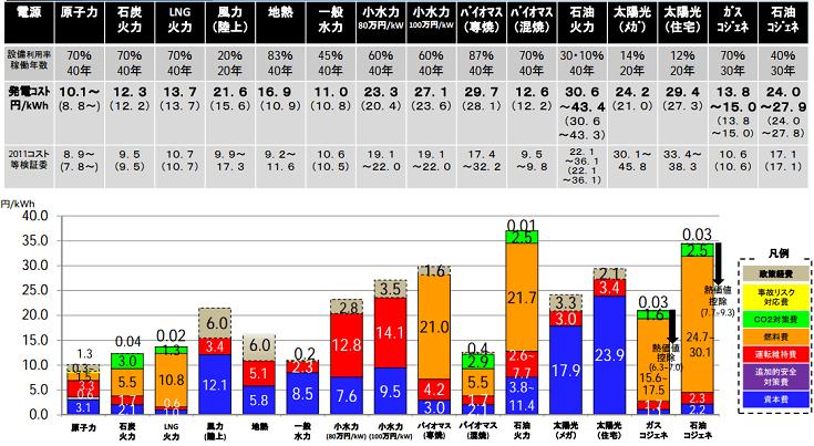 発電類型毎における発電単価と内訳
