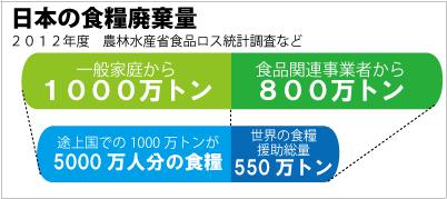 日本の食糧廃棄量