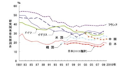 主要国における研究開発費の政府負担割合の推移