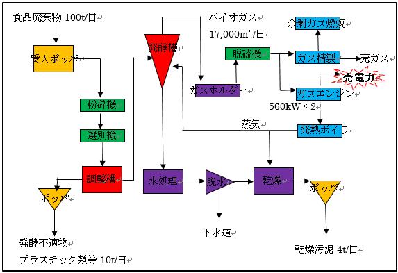 バイオガス化 処理フロー