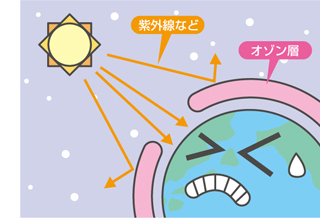 紫外線とオゾン増について