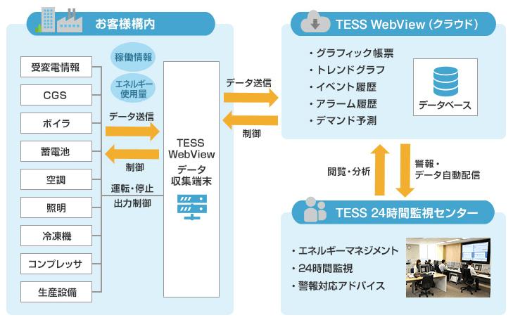 TESS WebViewの特徴