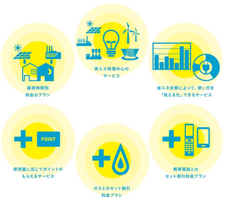 電力自由化によってひろがる多様なサービス