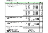 地方公共団体における環境配慮契約(電力供給)の取り組み状況の写真
