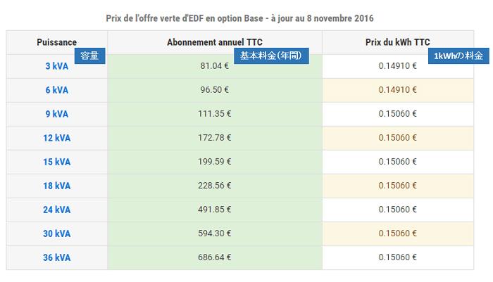 フランスにおける電気料金プランの単価事例