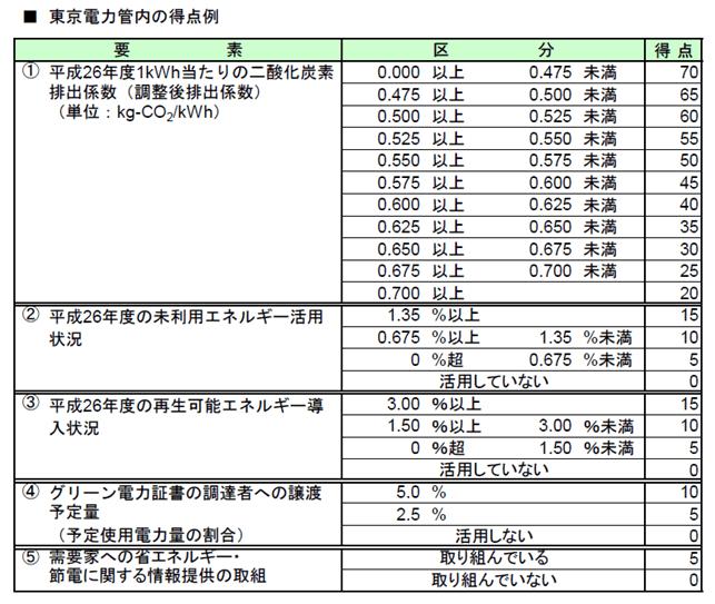 電力供給契約における入札の競争参加資格について
