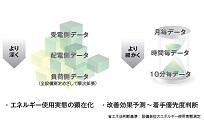 配電・ユーティリティー監視システム「H-NET」の写真