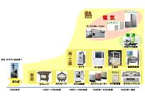 ガス事業の歴史を振り返る、ガス自由化までの流れと変遷(1)の写真