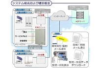 太陽光発電 監視・計測システムの写真