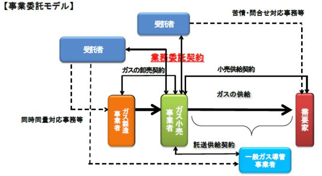 ガス小売事業者による業務委託モデル