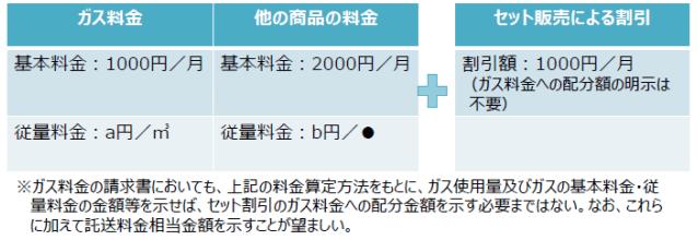 セット販売の説明時における料金算定方法の明示の例