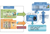 EIAサービスの写真