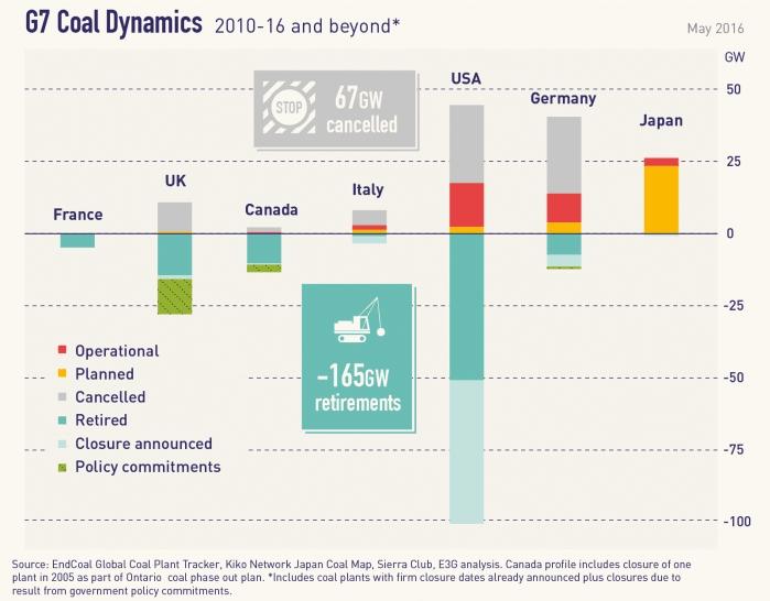 G7における石炭火力発電の動向