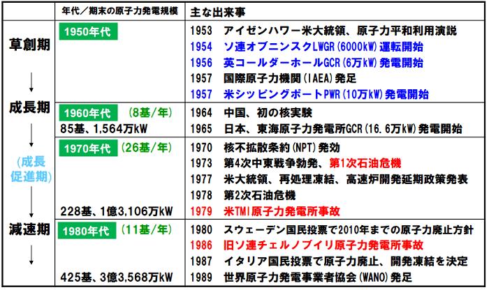 世界の原子力開発の流れ(1)