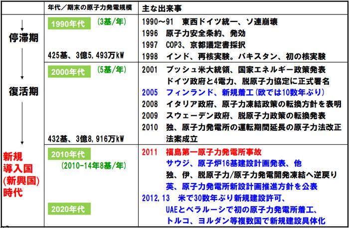 世界の原子力開発の流れ(2)