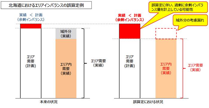 北海道におけるエリアインバランスの誤算定例
